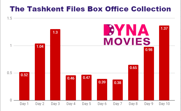 The Tashkent Files Box Office Collection