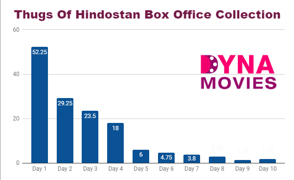 Thugs Of Hindostan Box Office Collection