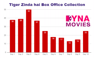 Tiger zinda hai Box Office Collection – Daywise, Weekly, Total