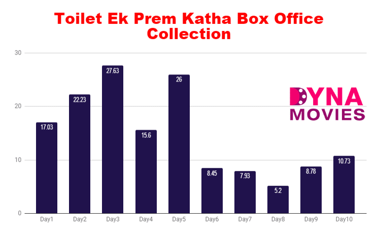 Toilet Box Office Collection – Daywise, Weekly, Total