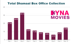 Total Dhamaal Box Office Collection – Daywise, Weekly, Total