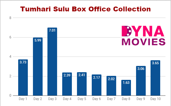 Tumhari Sulu Box Office Collection