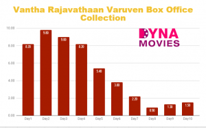 Vantha Rajavathaan Varuven Box Office Collection – Daywise, Weekly, Total