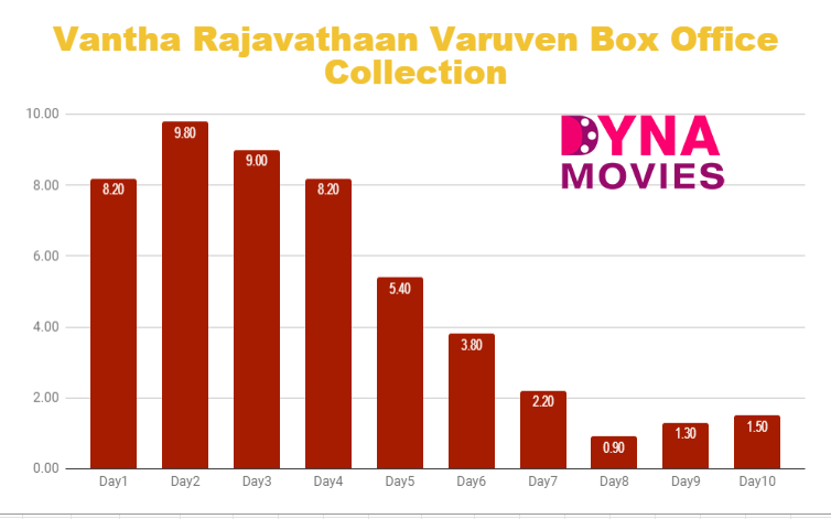 Vantha Rajavathaan Varuven Box Office Collection