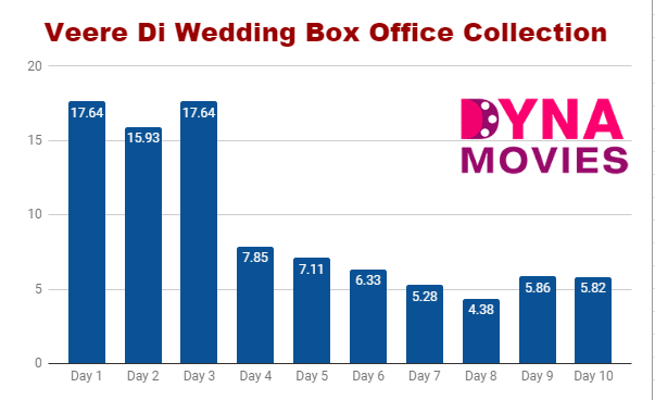 Veere Di Wedding Box Office Collection – Daywise, Weekly, Total