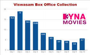 Viswasam Box Office Collection – Daywise, Weekly, Total