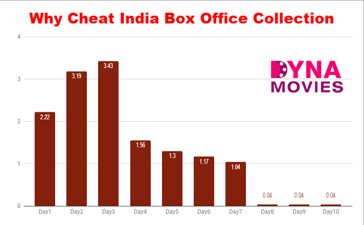 Why Cheat India Box Office Collection