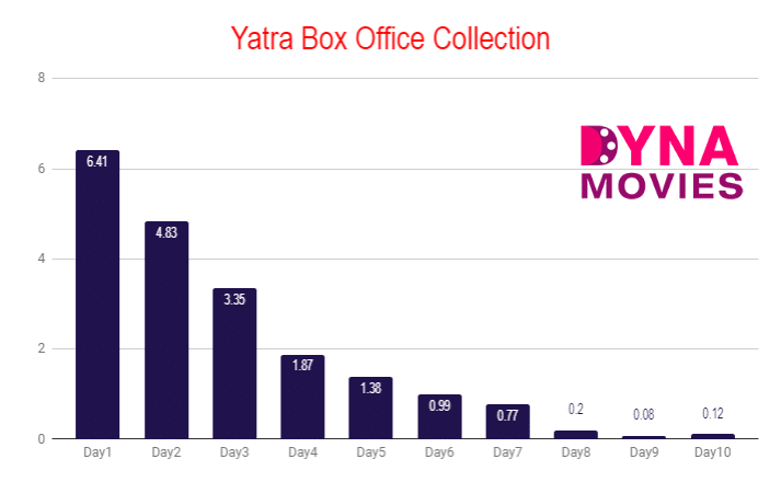 Yatra Box Office Collection