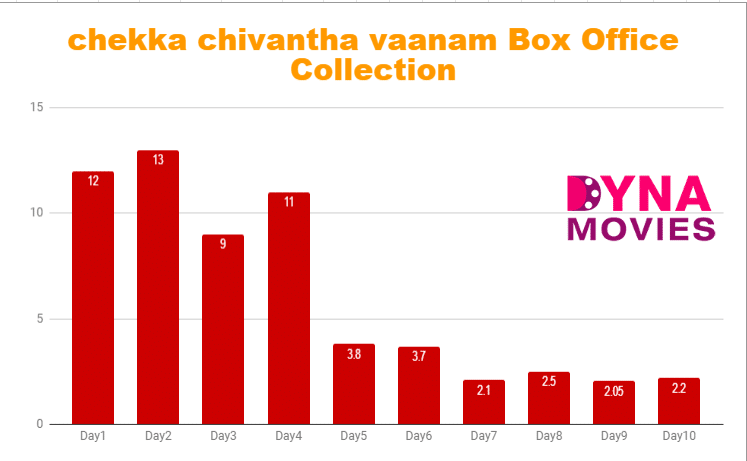 chekka chivantha vaanam Box Office Collection