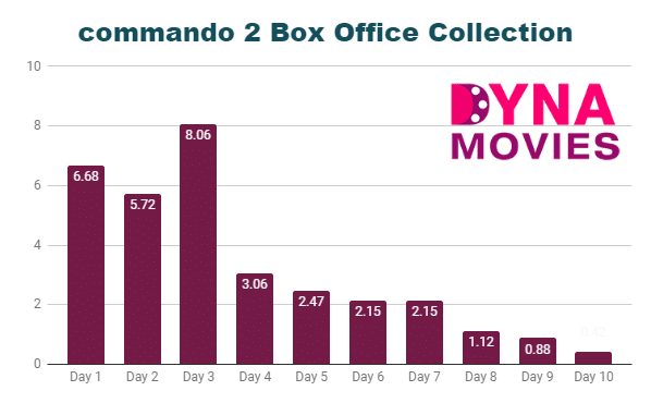 commando 2 Box Office Collection