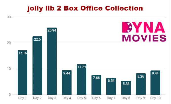 Jolly LLB 2 Box Office Collection – Daywise, Weekly, Total