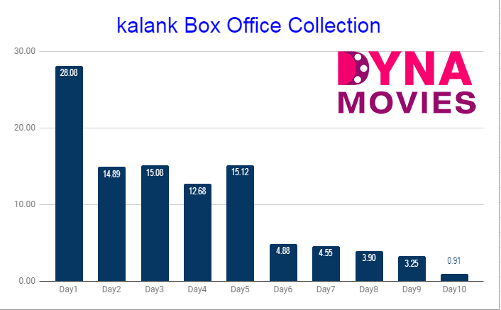kalank Box Office Collection
