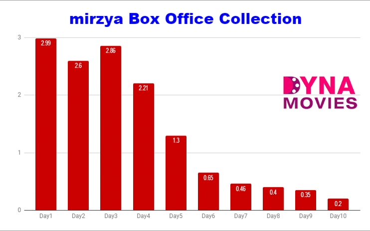 mirzya Box Office Collection