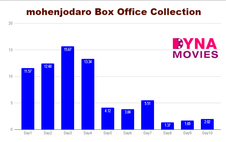 mohenjodaro Box Office Collection