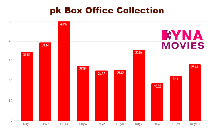 PK Box Office Collection – Daywise, Weekly, Total