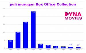 Pulimurugan Box Office Collection – Daywise, Weekly, Total