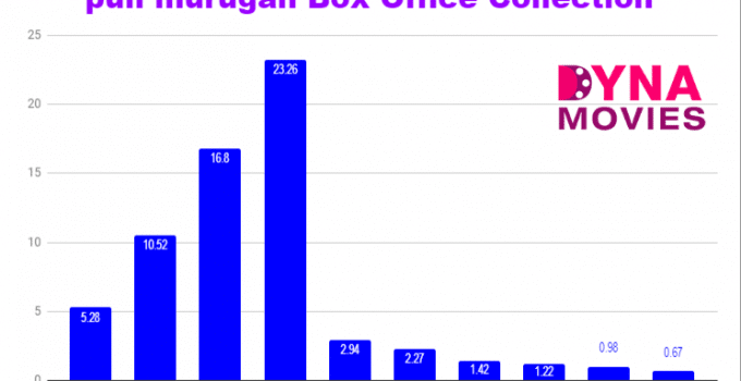 puli murugan Box Office Collection