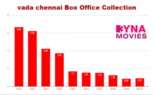 Vada Chennai Box Office Collection – Daywise, Weekly, Total