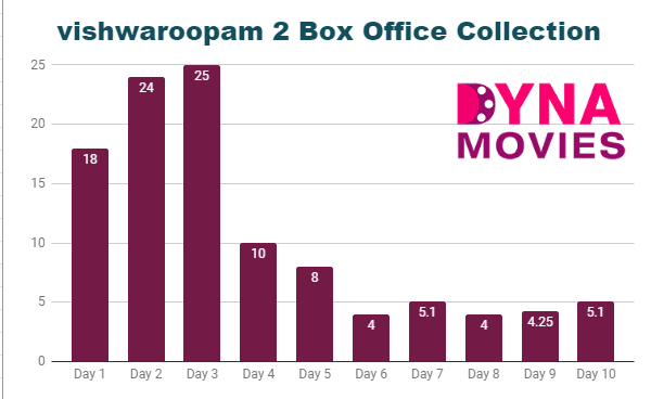 vishwaroopam 2 Box Office Collection