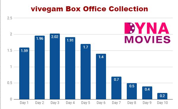 vivegam Box Office Collection